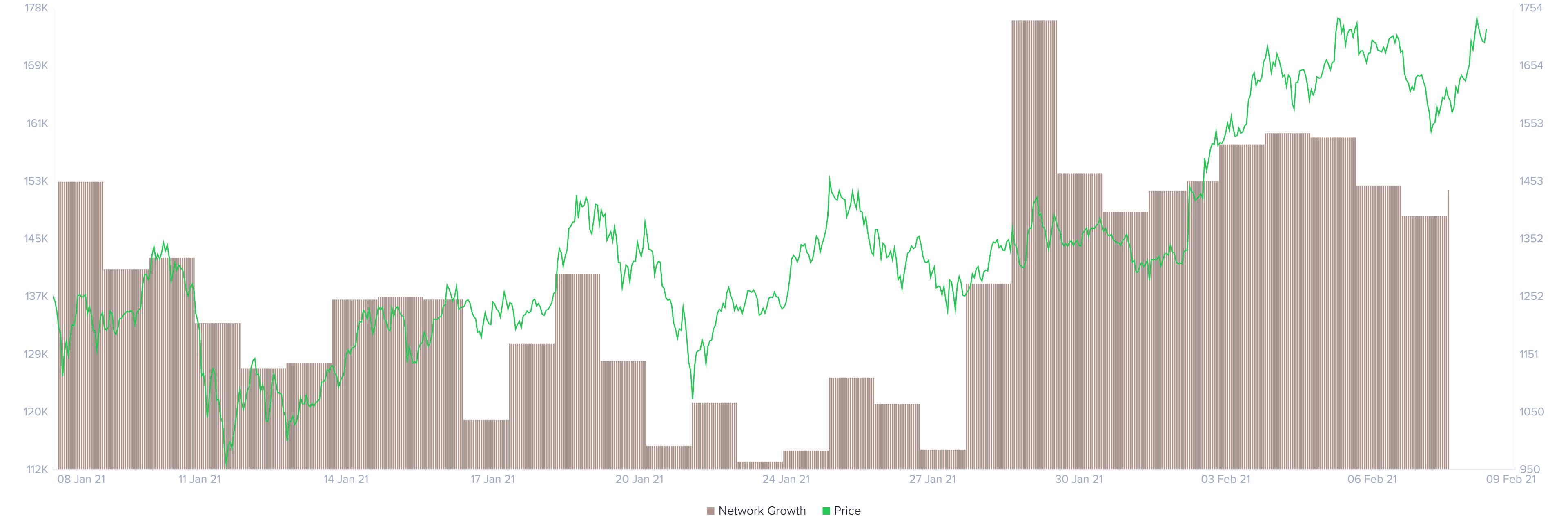 Ethereum network growth